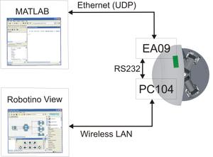 EA09 realtime tools - RobotinoWiki